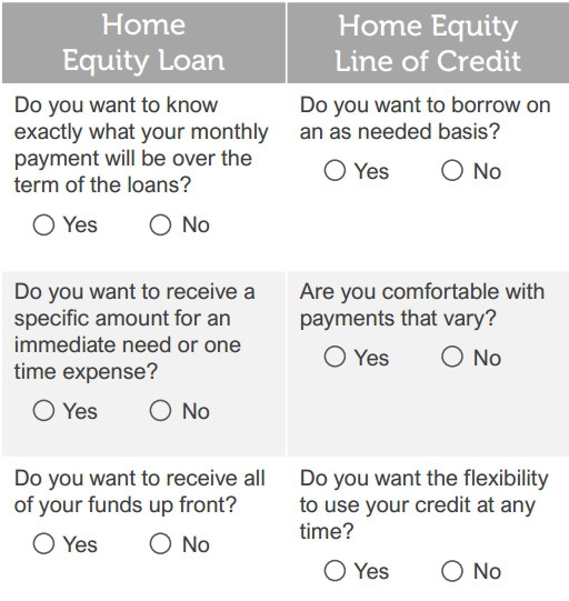Home Equity Loan Comparison chart